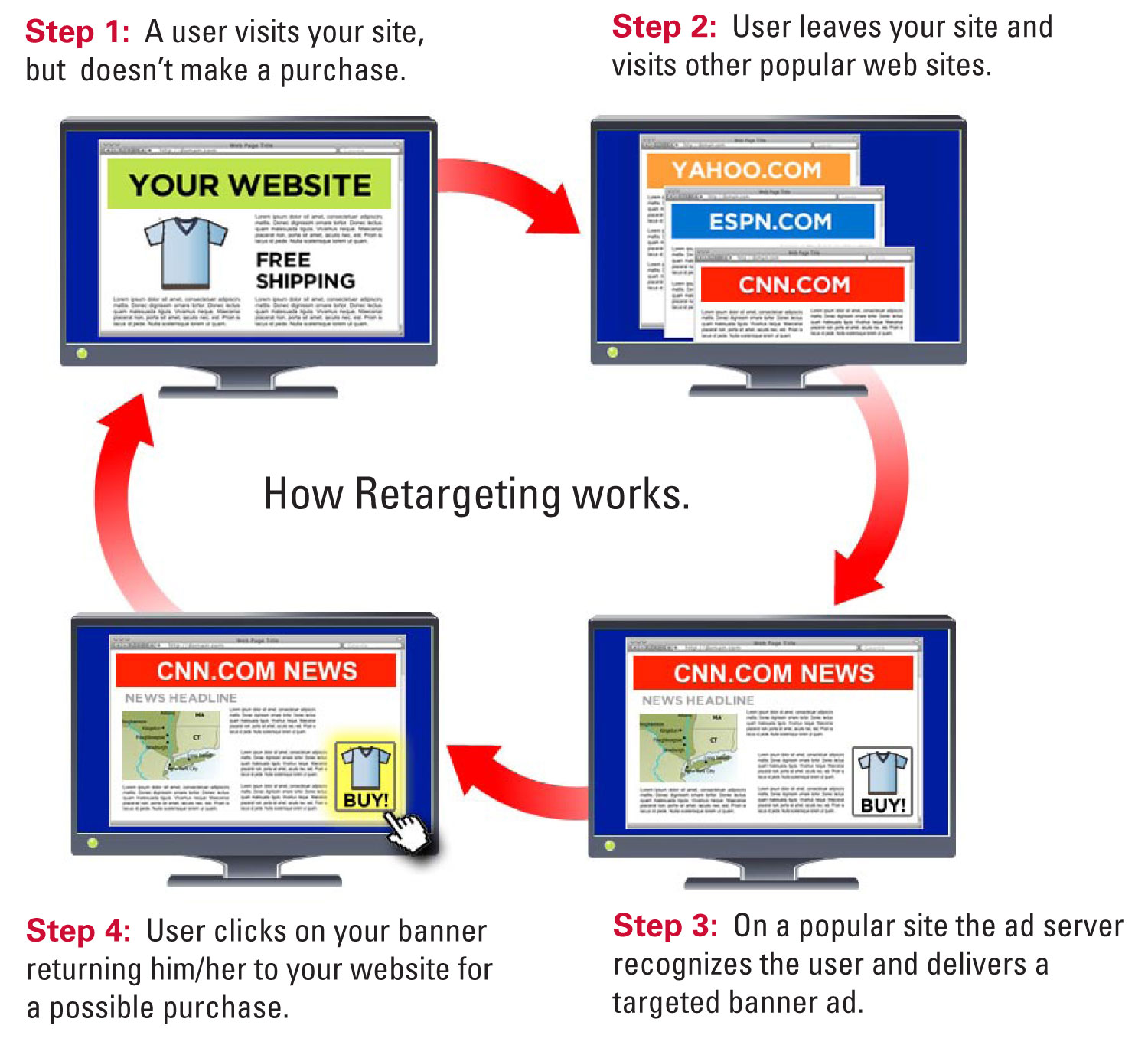 Retargeting Steps Explained
