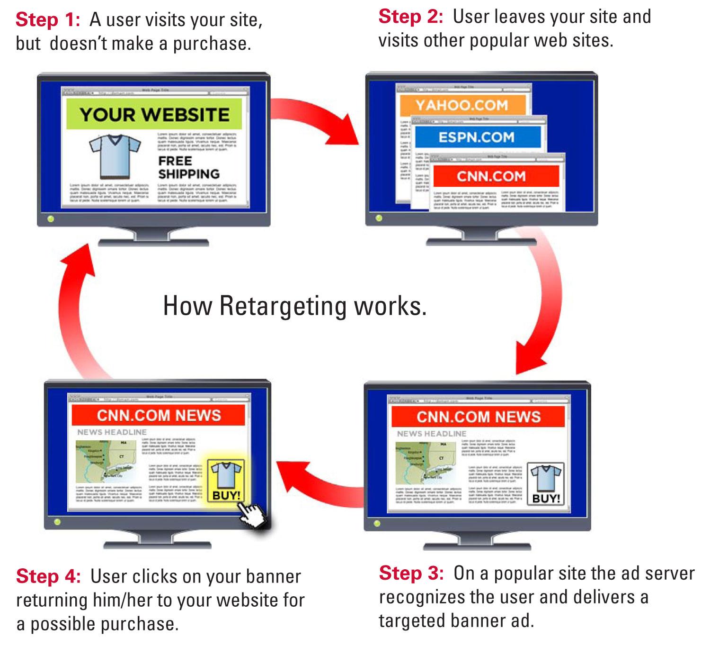 Retargeting Steps Explained
