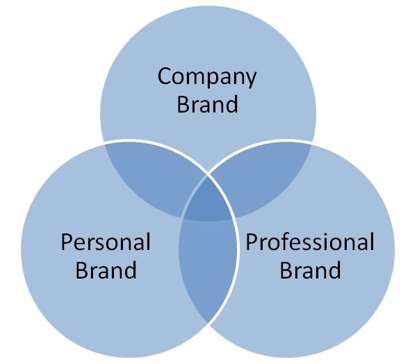 Personal branding, Company brand, Person Brand, Professional Brand