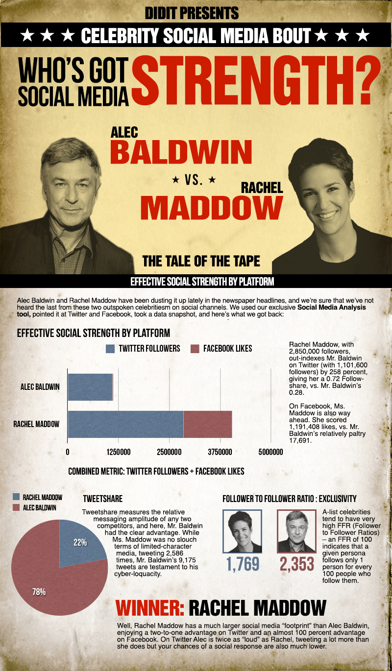 Alec Baldwin vs. Rachel Maddow: Who's Stronger Socially?
