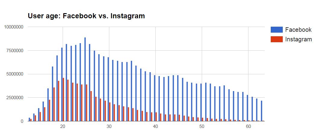 Facebook vs. Instagram: User age (internal data)