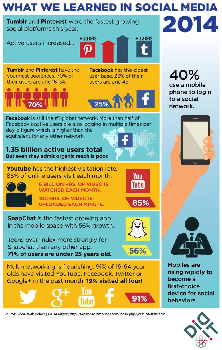 What we learned in social media 2014