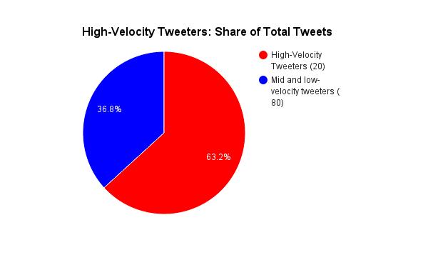 high-vs-low-velocity-tweeters-pie-chart