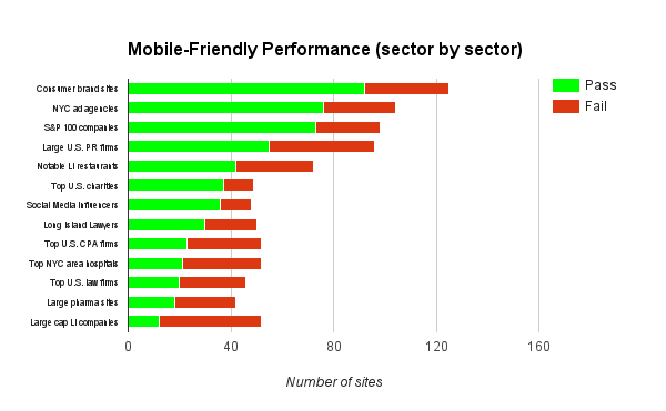 Mobile-Friendly Test: Sector-by-sector performance (886 sampled sites)