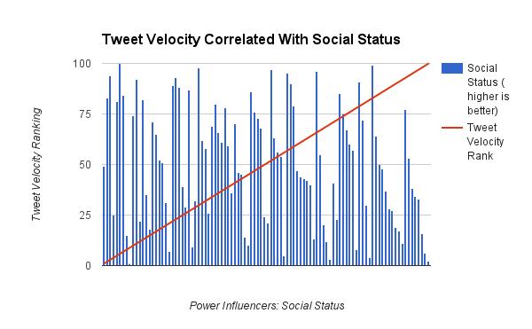 power-influencers-tweet-velocity-rank-status