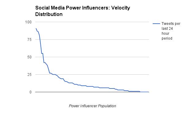 soc-media-power-influencer-tweet-velocity-distribution