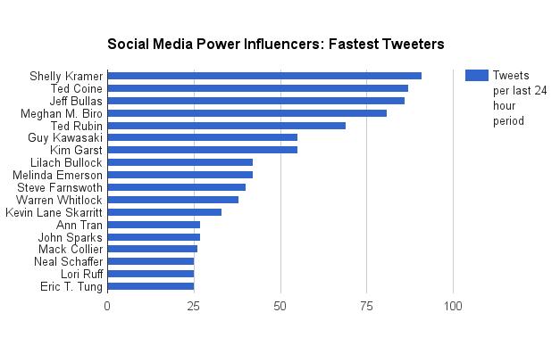 social-media-power-influencers-20-fastest-tweeters