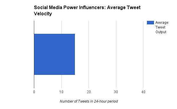 social-media-power-influencers-avg-tweet-velocity