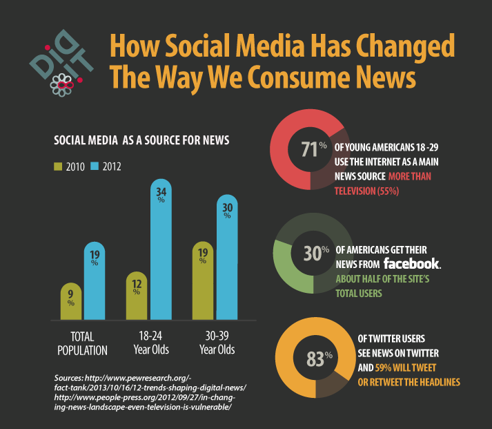 News Consumption And Social Media
