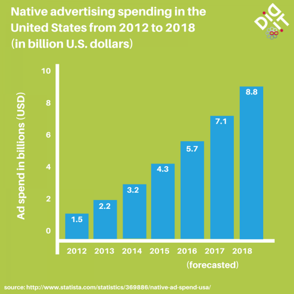 Native advertising spend