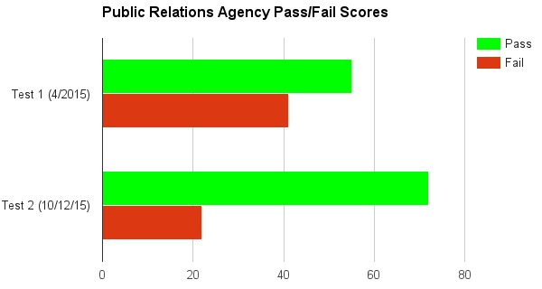 U.S. Public Relations Agency Pass/Fail Score (Mobile-Friendly Test)