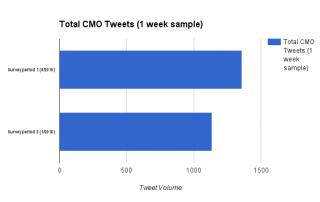 total-cmo-tweet-volume-2-sample-periods