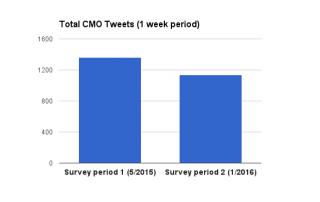 total-cmo-tweet-volume-2015-16-1-week