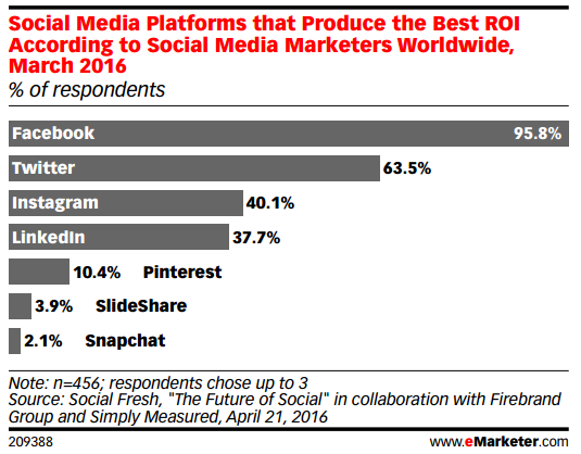 emarketer facebook roi