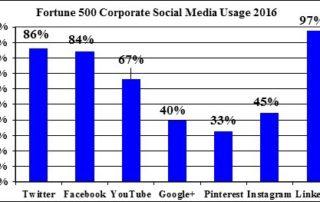 cmr-social-media-usage