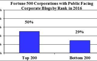 fortune500-vs-200-blogging